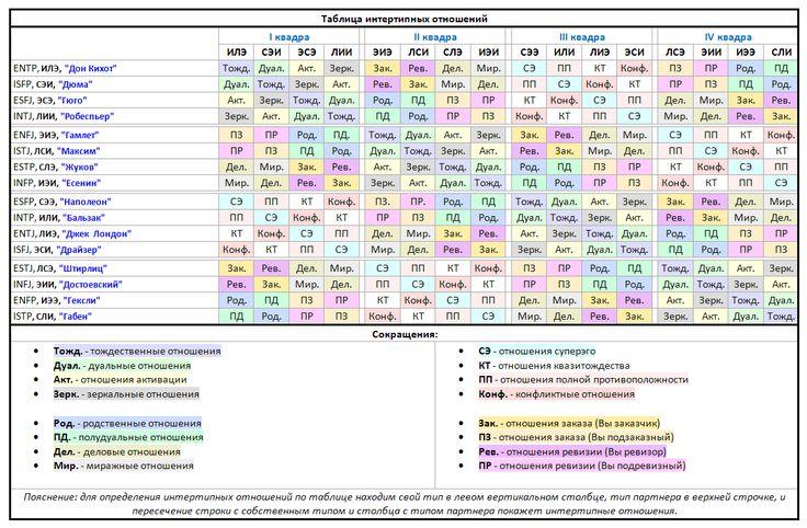 Таблица интертипных отношений