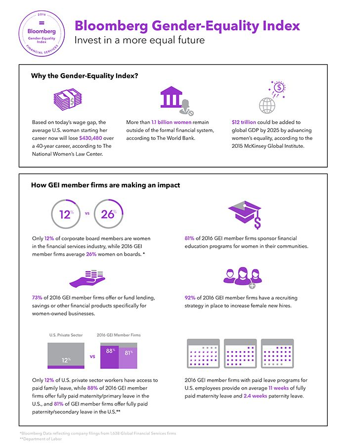 Bloomberg Gender Equality Index. Newly launched GEI-Cheat-Sheet