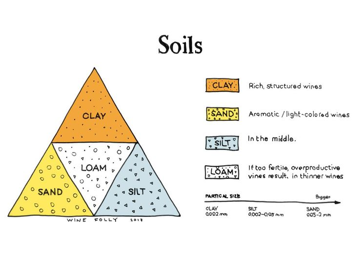 20 best wine terroir soil images on pinterest wine for Information about different types of soil