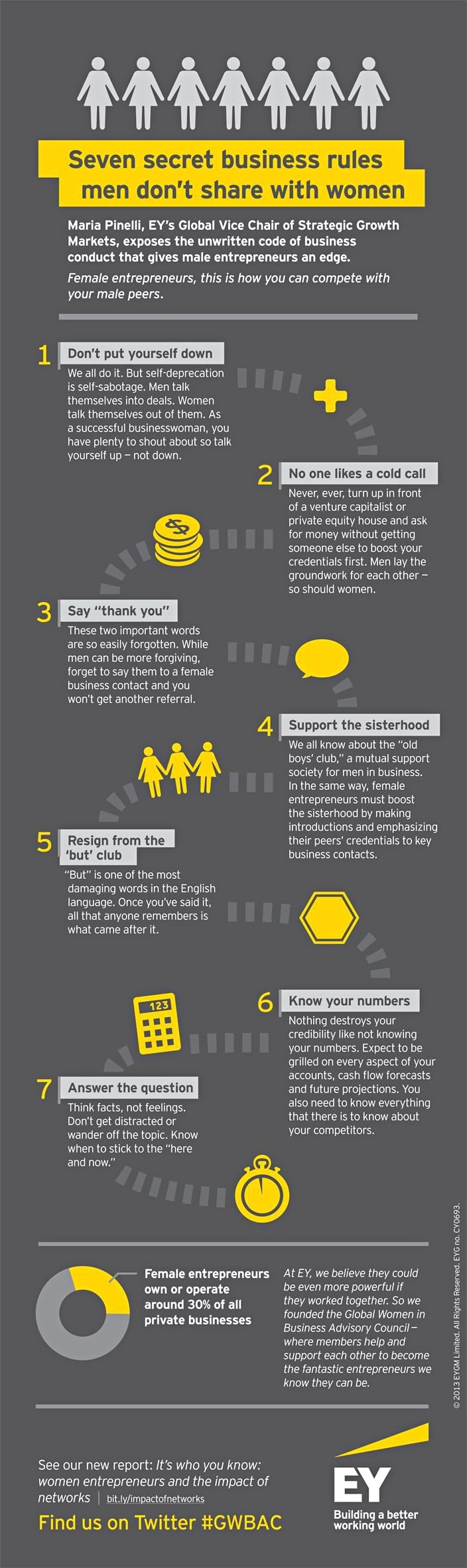INFOGRAPHIC: 7 secret business rules men don't share with women. For women entrepreneurs this is how you can compete with your male peers. Ernst & Young's global vice chair of strategic growth markets Maria Pinelli exposes the unwritten code of business conduct that gives male entrepreneurs an edge.