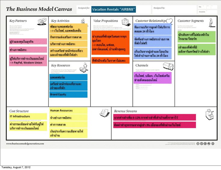 Business Model Canvas Airbnb แลกบ้านออนไลน์ Website and