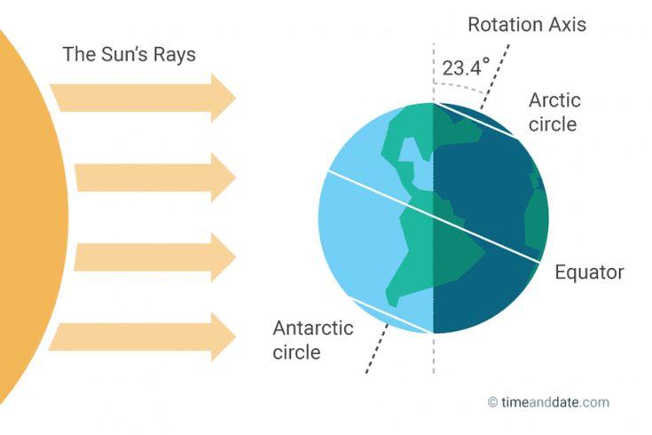 winter solstice - shortest day of the year. December solstice illustration
