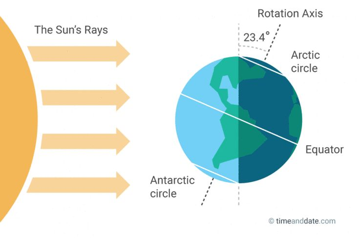 Shortest Day of the Year in the Northern Hemisphere.  The December solstice is on either December 20, 21, 22 or 23.