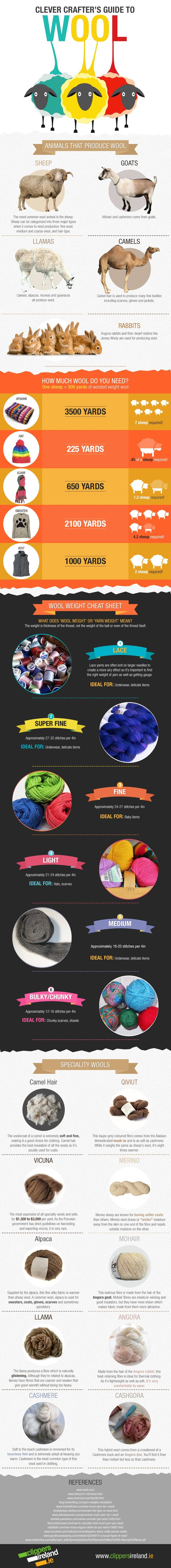 Crafting has become more popular than ever, as new waves of crafters begin to knit and crochet every day, turning to websites like yours for guidance. As Ireland's premier suppliers of sheep shearing equipment we love wool, and created this fun infographic entitled 'Clever Crafter's Guide to Wool'.In the graphic we have explored some statistics and facts about the world's wool, and highlight some rare and speciality wools in addition to wool tips for crafters.