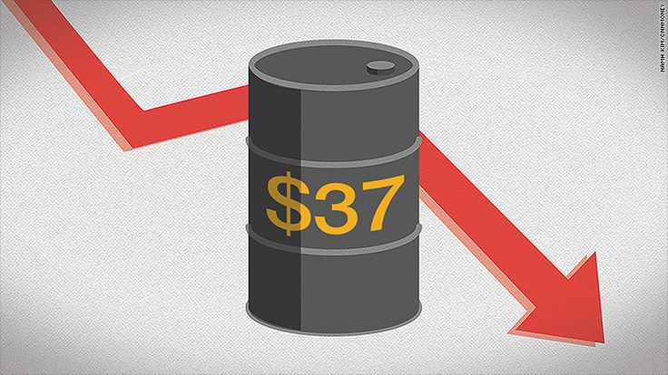 Oil fell another 2% on Tuesday and collapsed below $37 a barrel for the first time since the depths of the Great Recession in February 2009.  A massive supply glut has wiped out two-thirds of oil's value after it peaked at nearly $108 a barrel in June 2014.  The latest oil plunge is rocking the stock market, with shares of Big Oil companies like ExxonMobil (XOM) and Chevron (CVX) retreating further in recent days. The Dow fell more than 125 points in morning trading, with the slumping e