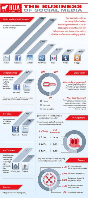 The business of social media.