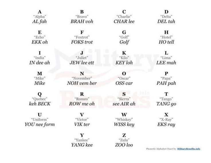 The military phonetic alphabet uses 27 code words to represent each letter of the alphabet. Refresh your knowledge, learn more about the history behind the The NATO Phonetic Alphabet, and download free study charts at: https://militarybenefits.info/military-alphabet/