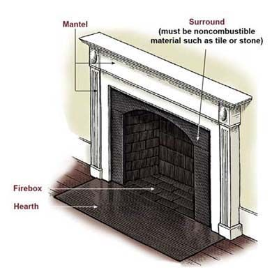 How To Replace A Fireplace Surround WoodWorking Projects