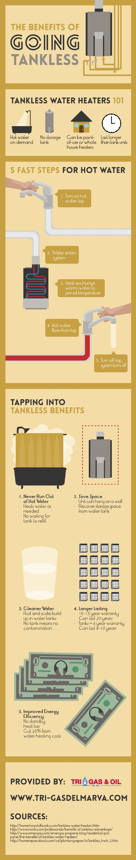 You never have to run out of hot water when you invest in a tankless water heater! This option heats water as needed, meaning there is no waiting for a tank to refill. Discover more details by taking a look at this infographic from a gas company in Delmarva.