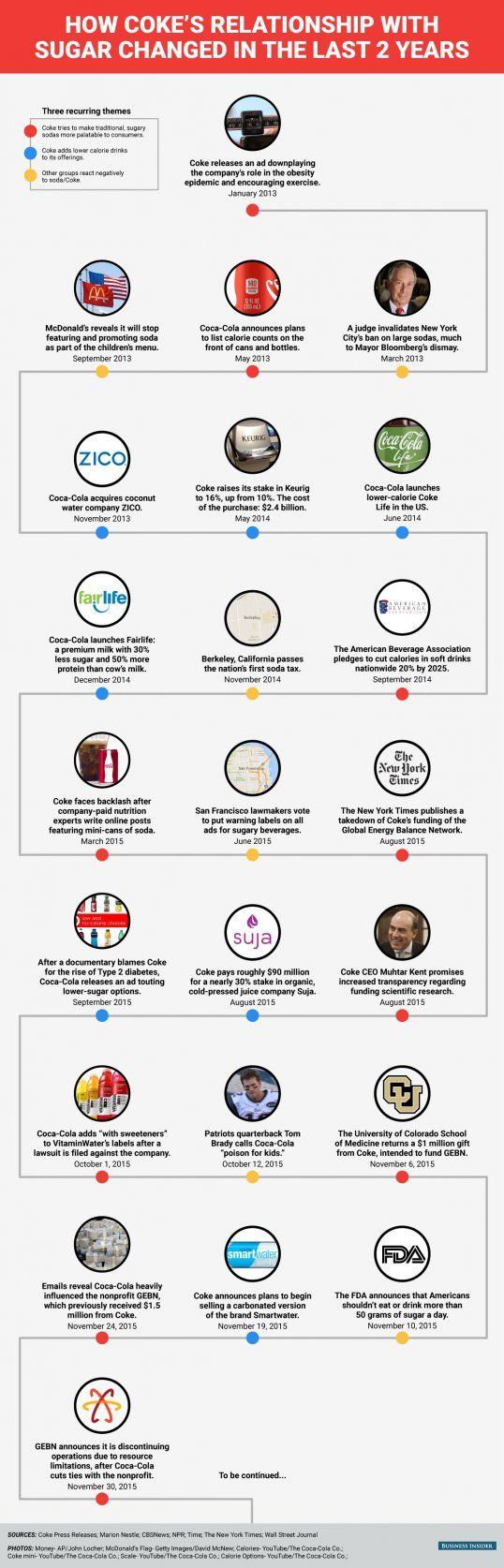 BI Graphic_Coca Cola's Messy Two year Breakup with Sugar Timeline