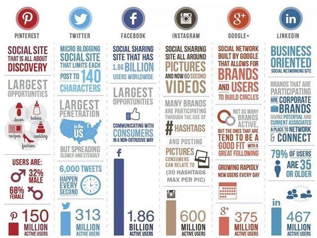 ¿Cuál es tu red social favorita?  @instagram y @facebook siguen siendo las redes sociales más populares en todo el mundo  #Infographic   #RedesSociales  #marketingdigital   #socialmedia   #socialmediaexpert  #socialmediatips   #profesiondigital   #internetmarketing  #innovaciondigital   #influencer   #marketing   #Instagram    #Pinterest   #Twitter   #Facebook   #Google+   #Linkedin   #Influencers   #Seo   #CommunityManager   #Facebook   #DigitalExperience