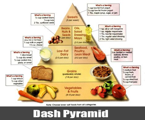 dash diet weight gain and diet on pinterest