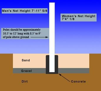 How to build your own sand volleyball court | Volleyball ...