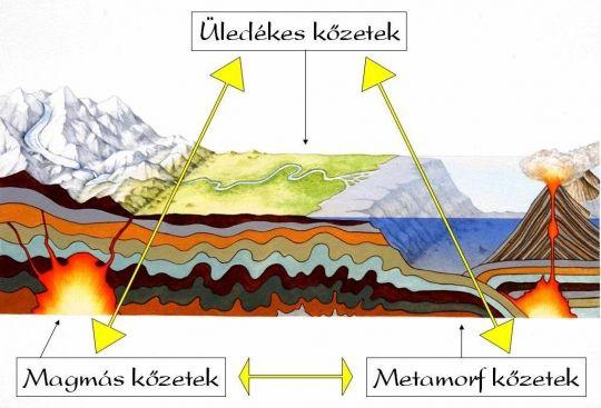 Kőzetek körforgása