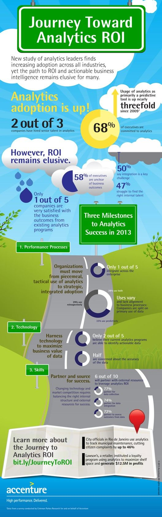 Adoption of Analytics in Business Increasing but ROI Remains Elusive [Infographic]