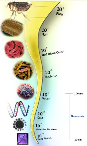 Nanotechnology: What you need to know