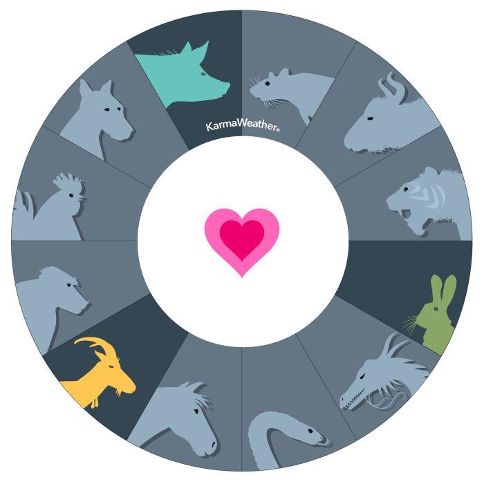 Triangle de compatibilité du Lapin, de la Chèvre et du Cochon- Tableau de compatibilité du quatrième triangle d'affinité du zodiaque chinois © KarmaWeather