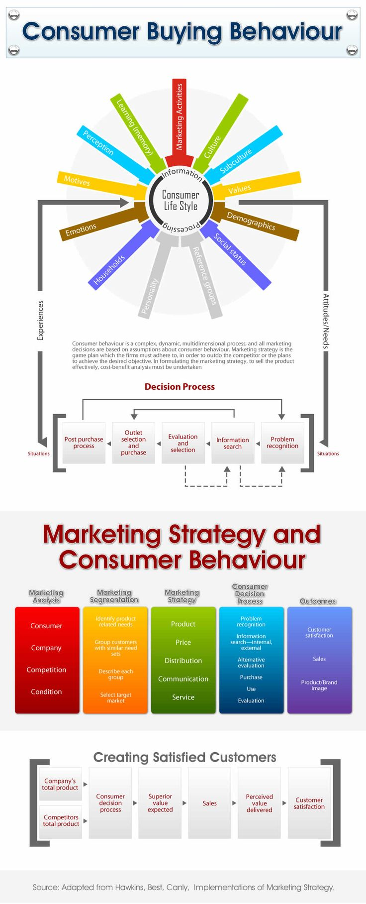 Consumer Buying Behavior simplified!
