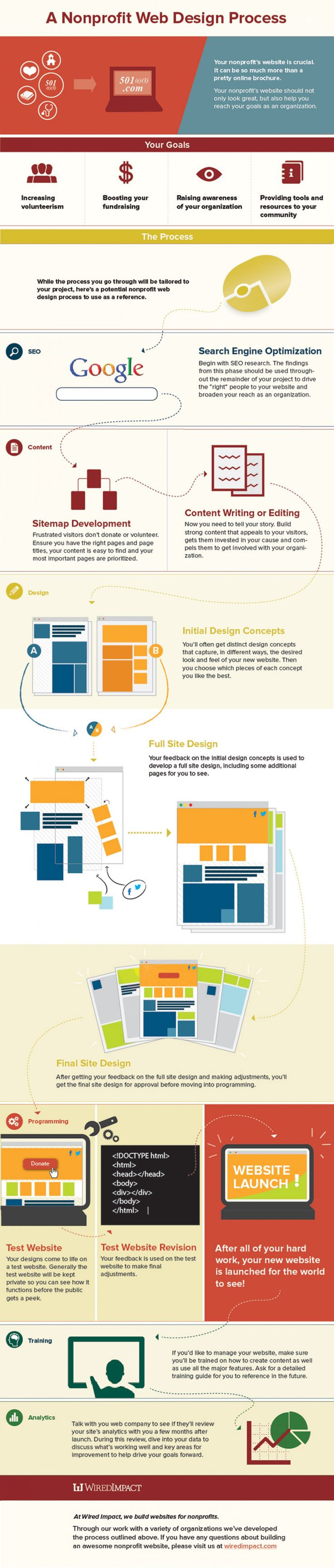 A Nonprofit Web Design Process