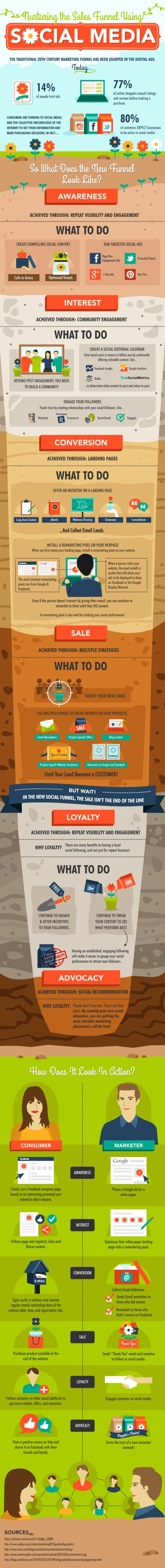Funnel Engagement social media