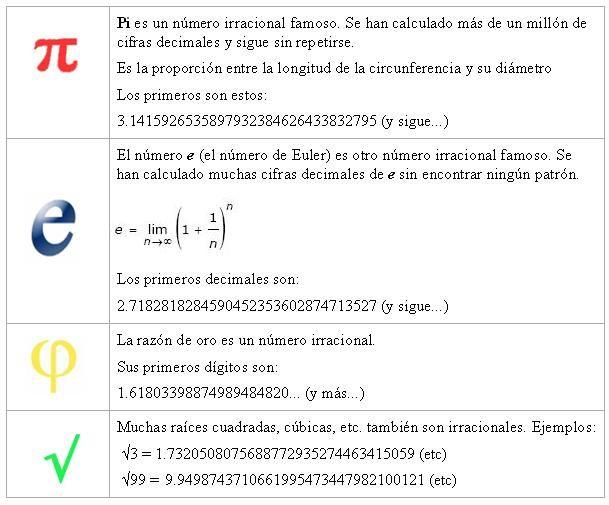 Número PI: es la relación entre la longitud de una circunferencia y su diametro, en geometría euclidiana. Es un numero irracional y una de las constantes matemáticas más importantes. Se emplea frecuentemente en matematicas, fisica e ingenieria
