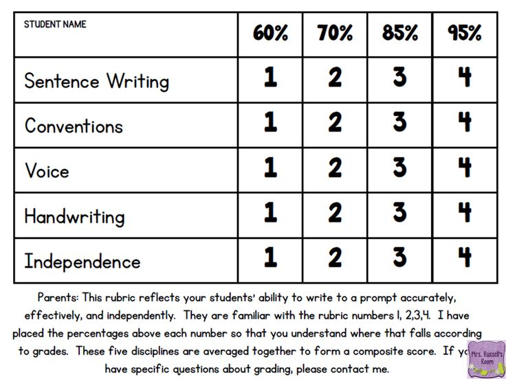 quick write rubric Some of these include: quick writes promote spontaneous and free writing quick writes encourage writing as a habit or practice.
