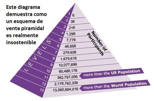 En este articulo vamos a poner muy en claro las diferencias que existen entre un negocio piramidal fraudulento y un negocio multinivel legal y honesto. Leer Mas... http://www.octaviosimon.com/negocio-piramidal-vs-multinivel-legal/