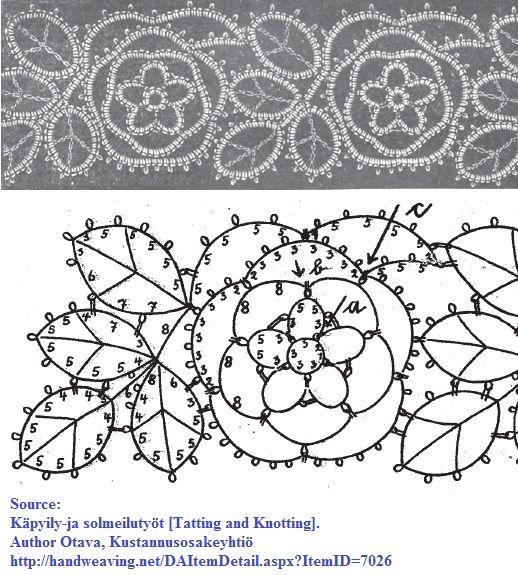 Pattern from archived Finnish tatting book Käpyily-ja solmeilutyöt [Tatting and Knotting]. Author Otava, Kustannusosakeyhtiö http://handweaving.net/DAItemDetail.aspx?ItemID=7026