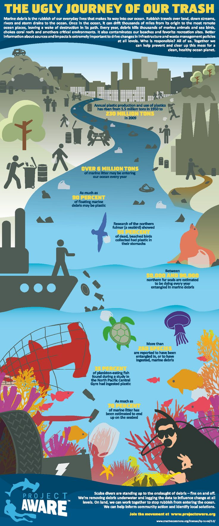 The ugly journey of our trash infographic