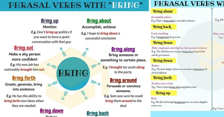 507shares Start studying most useful phrasal verbs with BRING in Englishwith Meaning and Examples. List ofcommonly usedphrasal verbs with BRING: …