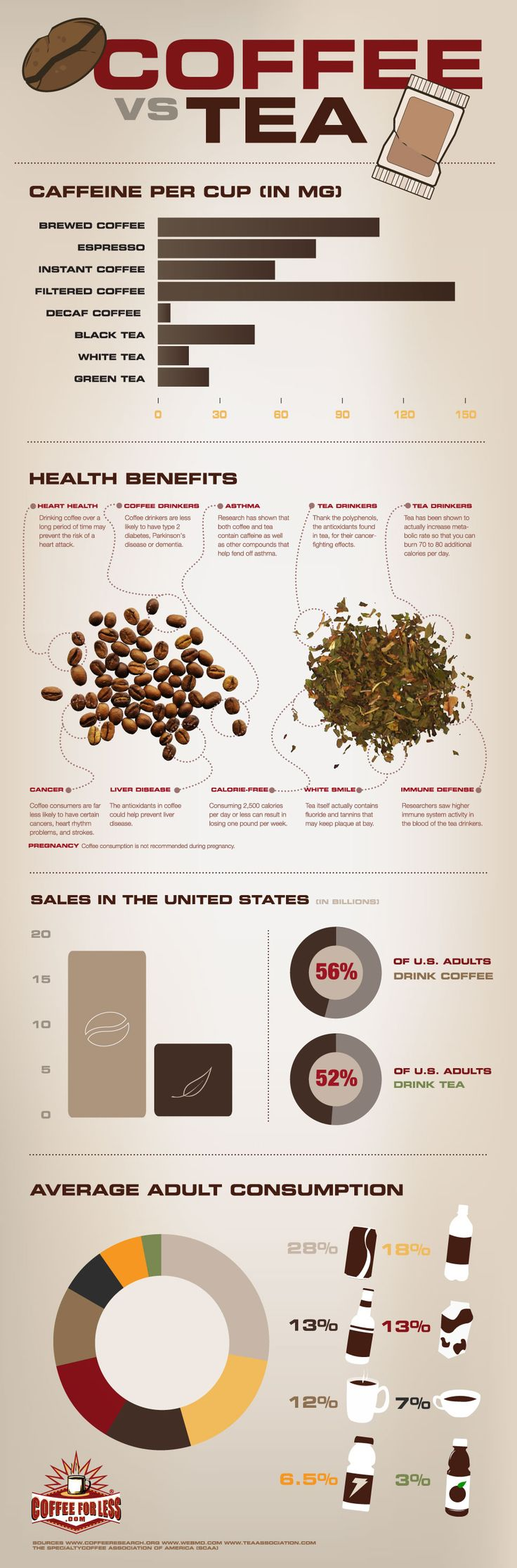 Infographics - Coffee vs Tea: Which is Better for Me?
