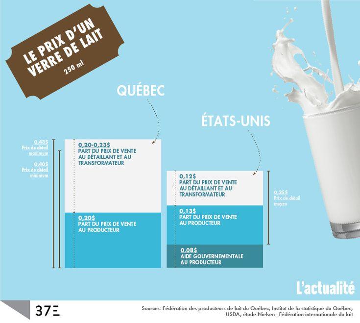 La part du producteur et la part du détaillant dans le prix d'un verre de lait - Québec et États-Unis