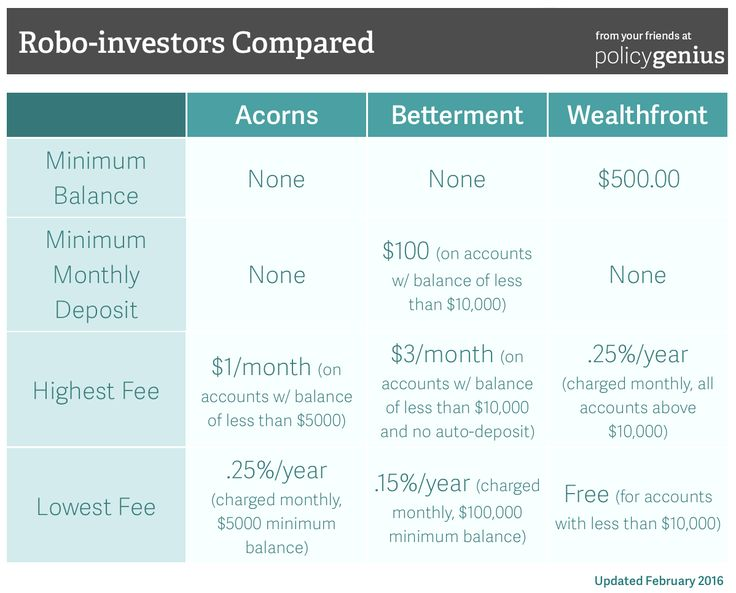 When you're investing pennies, how much is too much when it comes to fees? We look into Acorns' spare change investing approach.