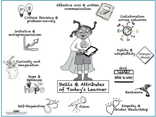 Awesome Graphic Featuring 12 Learning Skills for 21st Century Learners ~ Educational Technology and Mobile Learning