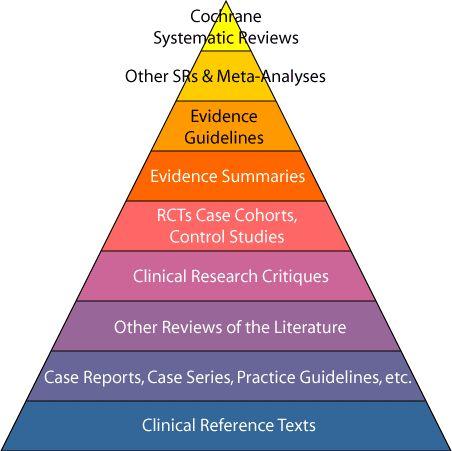 Piramide in bewijs van EBP