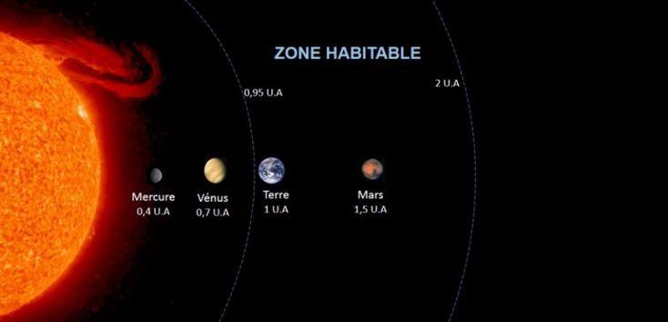 Zone habitable de notre galaxie ...