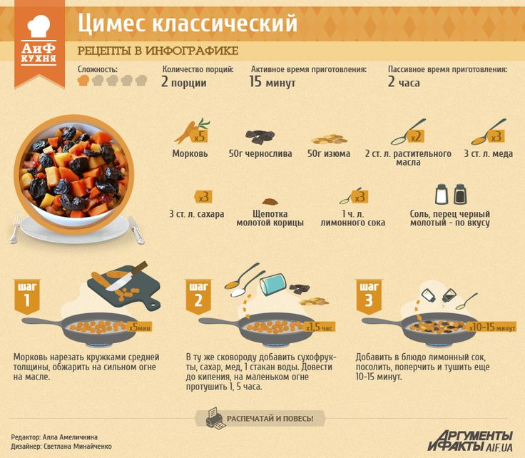 Рецепт в инфографике: цимес   Рецепты в инфографике   Кухня   АиФ Украина