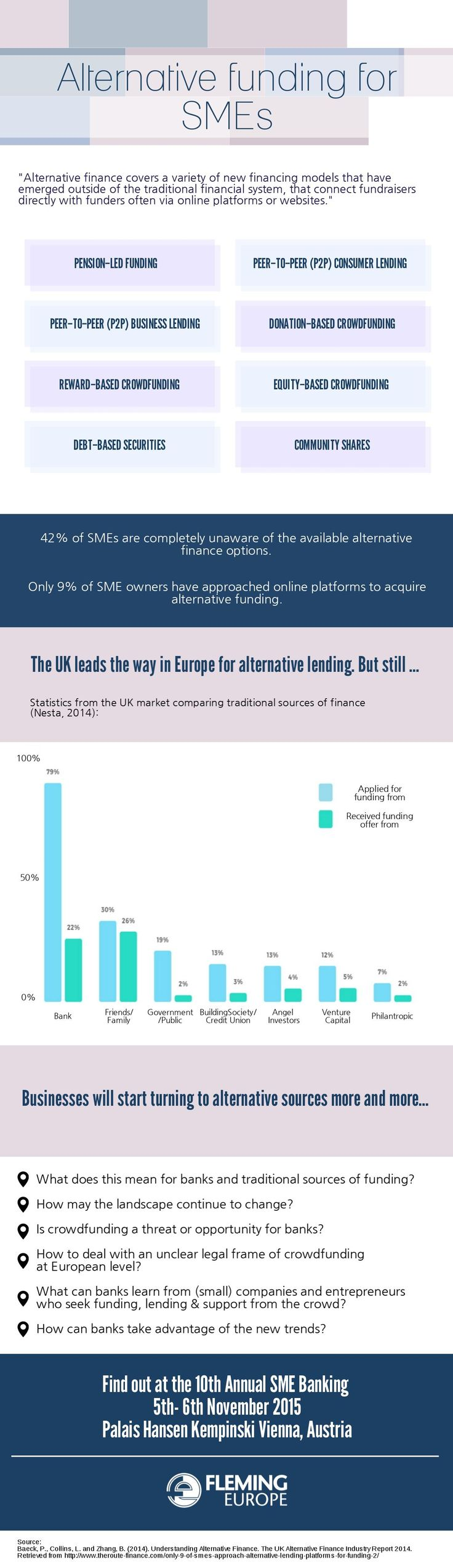 Alternative funding has turned to be a viable source of finance for SMEs. The UK leads the way in Europe, but what is the real situation with the alternative funding in Europe? Find out in the infographic below.