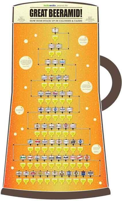 The great beeramid how suds stack up in calories carbs for Calories in craft beer