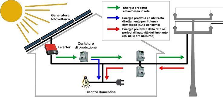 Ecco come si può installare un impianto #fotovoltaico per le abitazioni private.