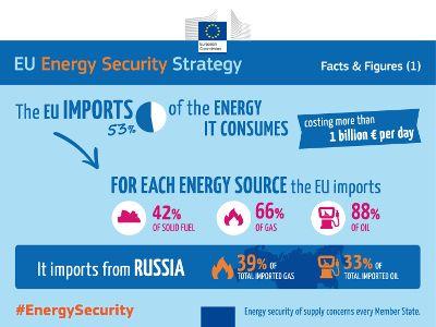 EU Energy Security Strategy #EnergySecurity #Europe #Infograhic