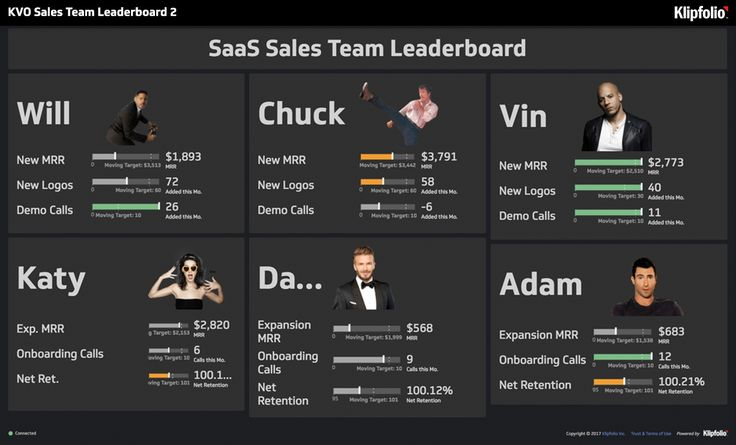 Sales Dashboards | Example of a Sales Leaderboard