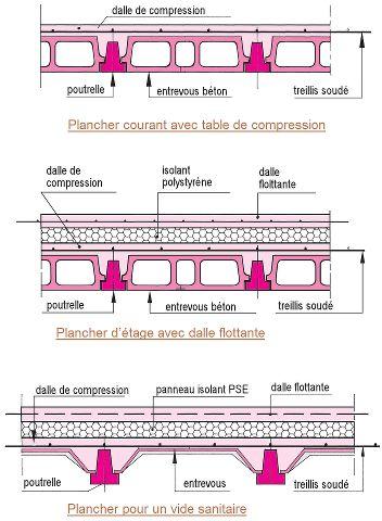 schèma déltail d'un dallage et types de planchers dalles avec condition d'utilisation | cours génie civil WWW.JOGA.C.LA - cours, exercices corrigés et videos