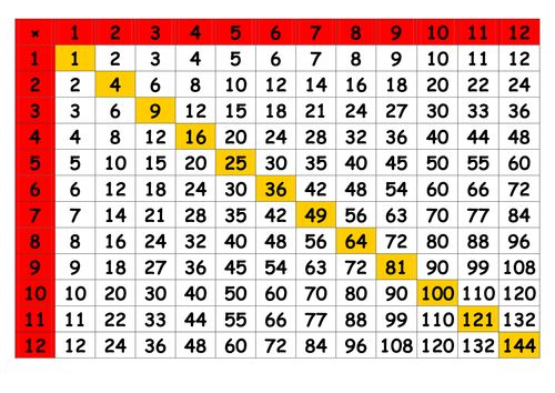 Image result for times table