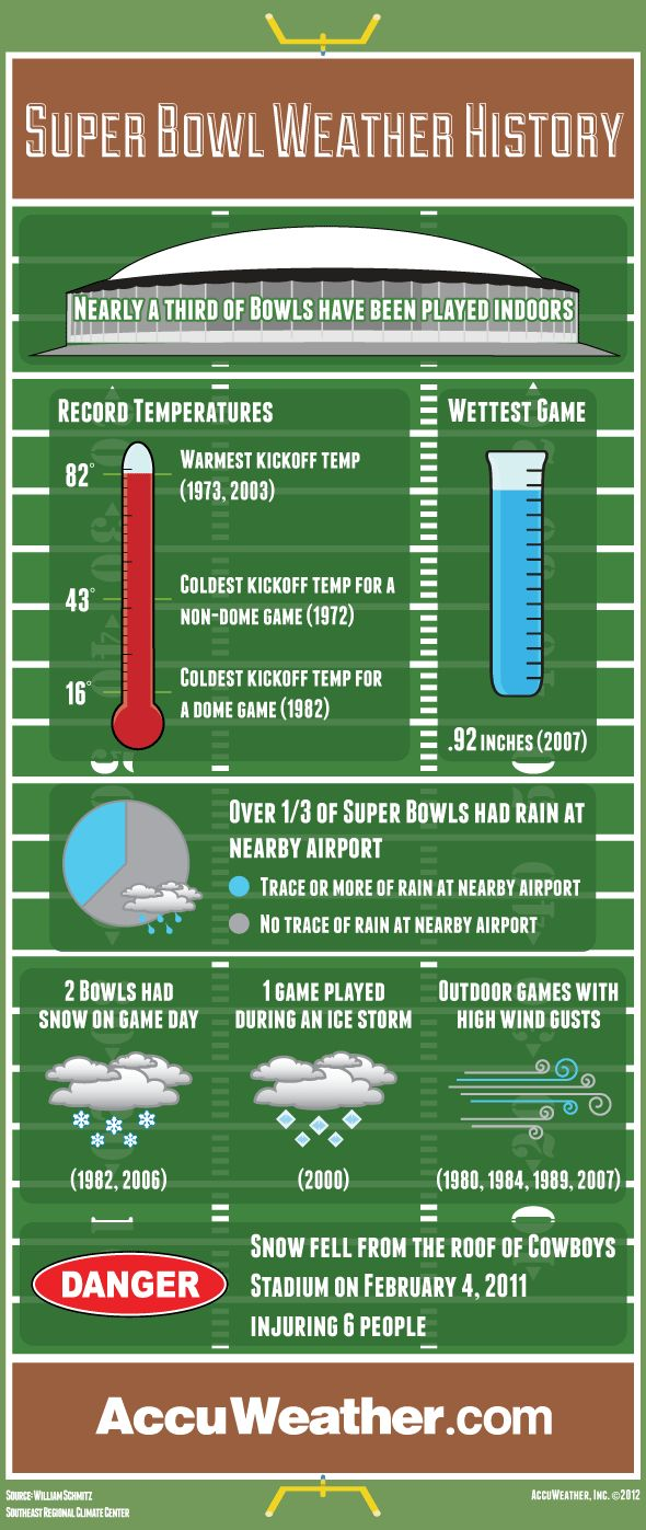 Super Bowl Weather History graphic that I worked on...
