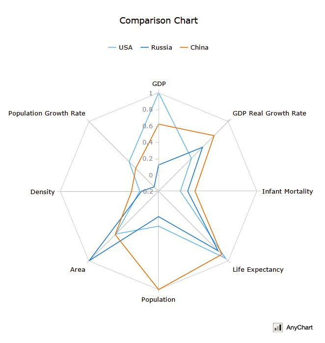 This Radar Chart (Spiderweb) compares the United States, Russia and China by using specific indicators: GDP, GDP real growth rate, infant mortality, life expectancy, population, area, density, and population growth rate data. For each indicator, 1 is assigned to the country with the highest value. The visualization is based on open data and taken from AnyChart JS Charts gallery: www.anychart.com/... #html5 #dataviz #visualization #JavaScript