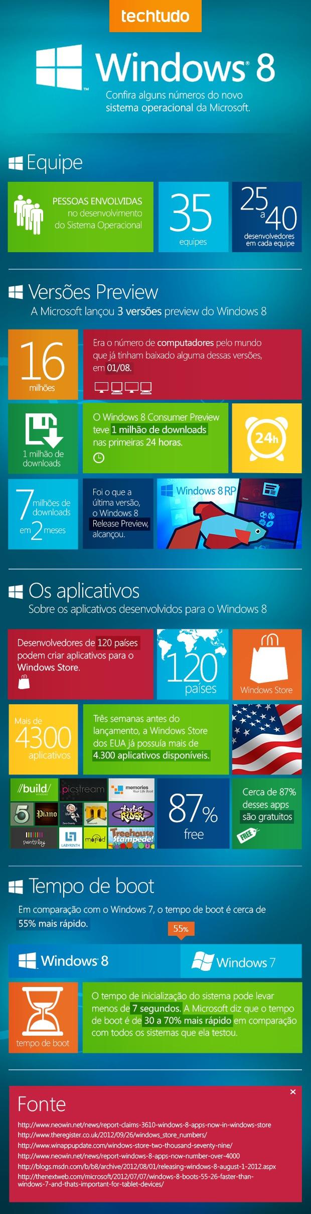 Gosta do Windows 8? Aprenda mais sobre ele em mais um infografico.