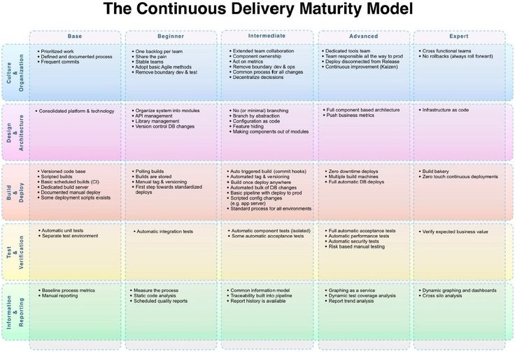 Continuous Delivery Maturity Model From Http Www Infoq