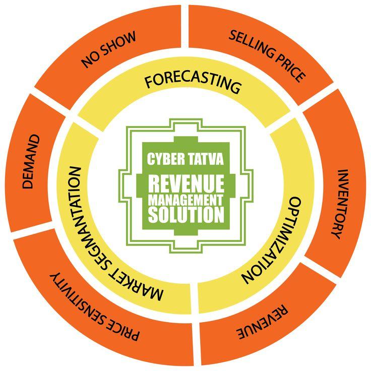 industrial service solutions revenue