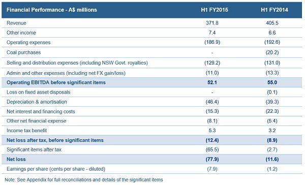 $whc stock research #ASX #ausbiz #australia
